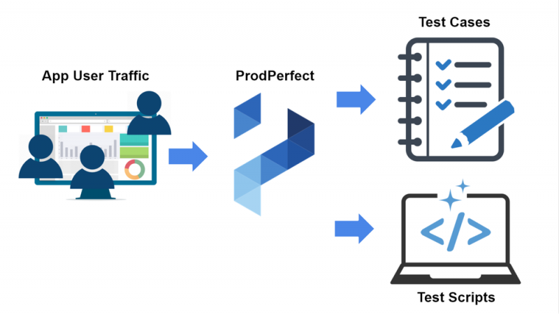 ProdPerfect raises $2.6 million for making QA testing automatic